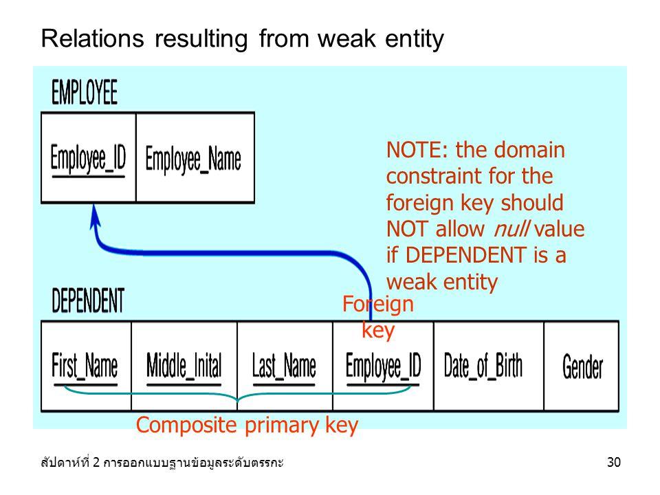 สัปดาห์ที่ 2 การออกแบบฐานข้อมูลระดับตรรกะ30 Relations resulting from weak entity NOTE: the domain constraint for the foreign key should NOT allow null value if DEPENDENT is a weak entity Foreign key Composite primary key