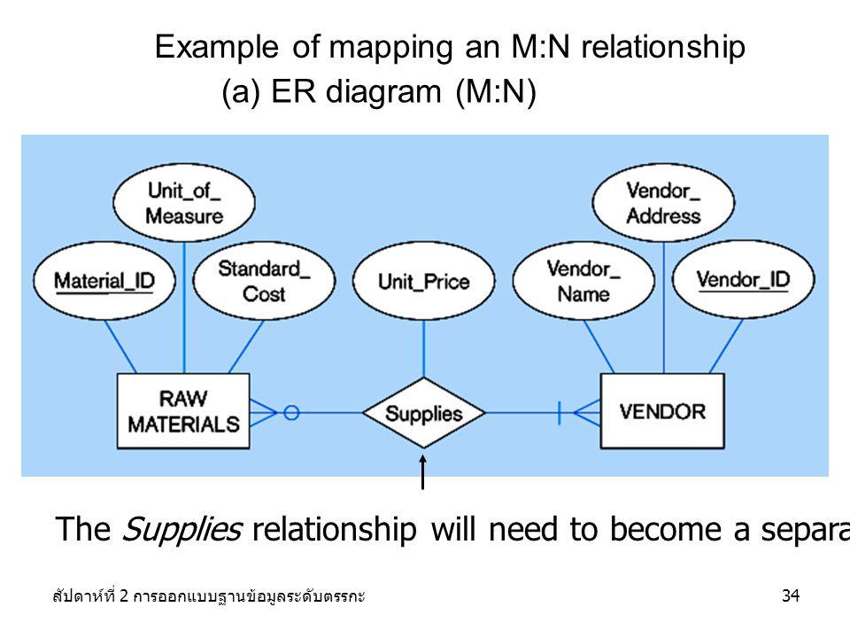 สัปดาห์ที่ 2 การออกแบบฐานข้อมูลระดับตรรกะ34 Example of mapping an M:N relationship (a) ER diagram (M:N) The Supplies relationship will need to become a separate relation