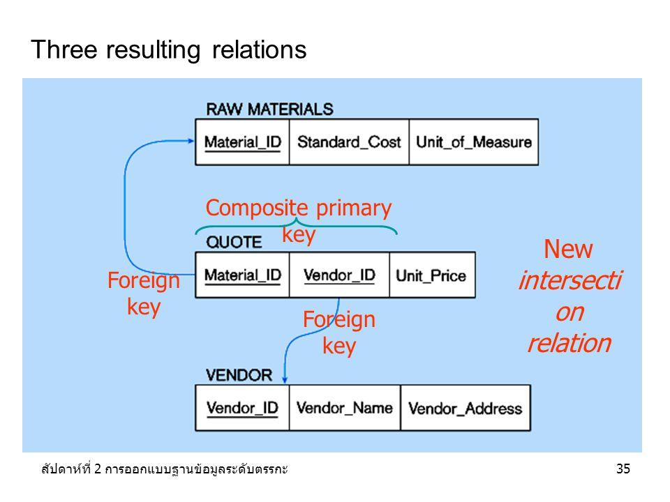 สัปดาห์ที่ 2 การออกแบบฐานข้อมูลระดับตรรกะ35 Three resulting relations New intersecti on relation Foreign key Composite primary key