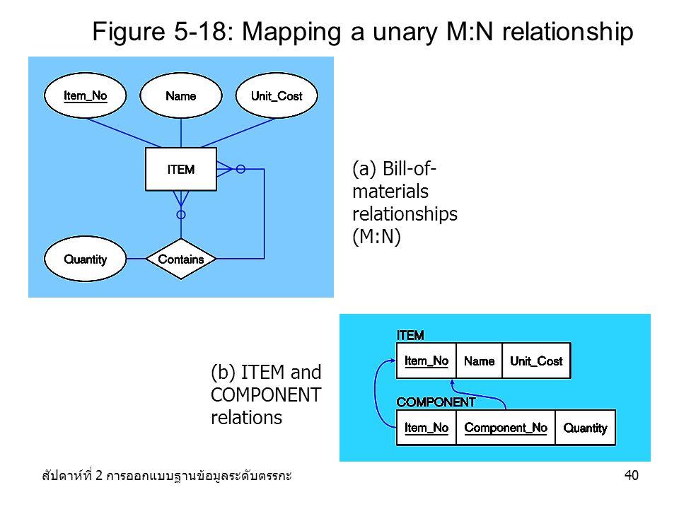 สัปดาห์ที่ 2 การออกแบบฐานข้อมูลระดับตรรกะ40 Figure 5-18: Mapping a unary M:N relationship (a) Bill-of- materials relationships (M:N) (b) ITEM and COMPONENT relations