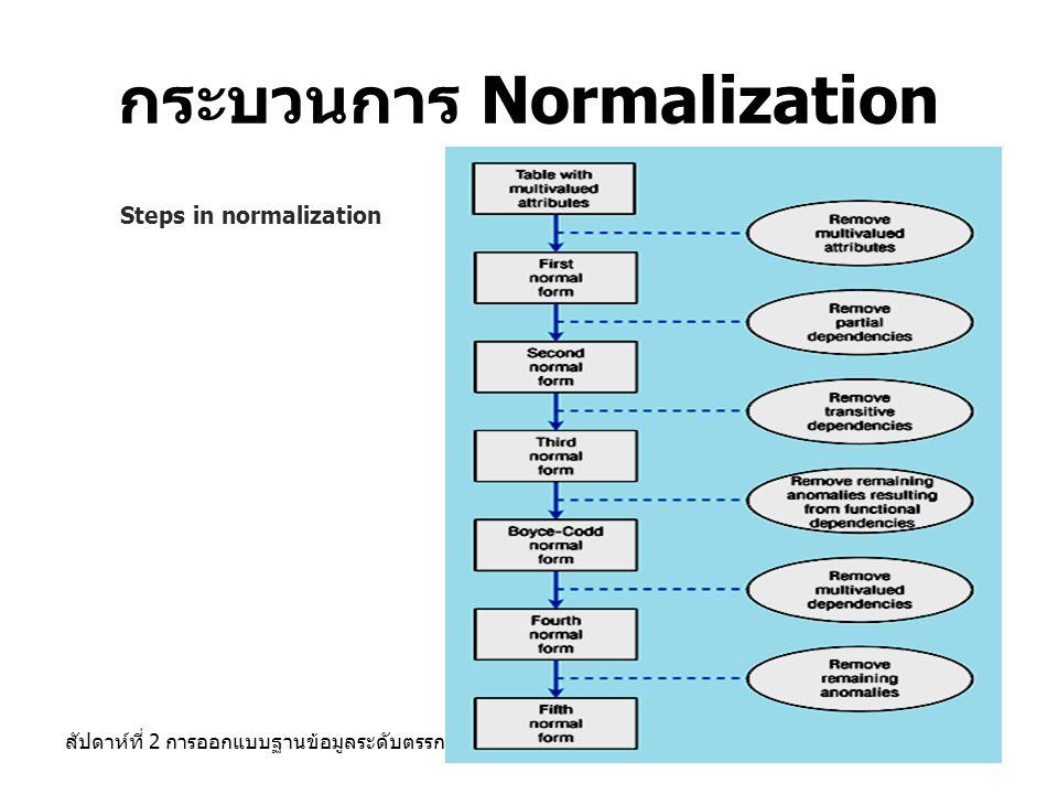 สัปดาห์ที่ 2 การออกแบบฐานข้อมูลระดับตรรกะ45 กระบวนการ Normalization Steps in normalization
