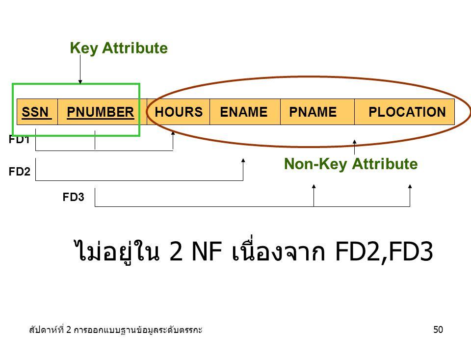 สัปดาห์ที่ 2 การออกแบบฐานข้อมูลระดับตรรกะ50 SSN PNUMBER HOURS ENAME PNAME PLOCATION FD1 FD2 FD3 Non-Key Attribute Key Attribute ไม่อยู่ใน 2 NF เนื่องจาก FD2,FD3