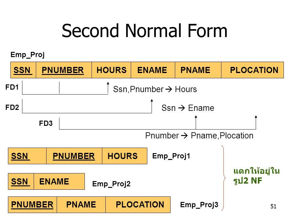 สัปดาห์ที่ 2 การออกแบบฐานข้อมูลระดับตรรกะ51 SSN PNUMBER HOURS ENAME PNAME PLOCATION FD1 FD2 FD3 SSN PNUMBER HOURS SSN ENAME PNUMBER PNAME PLOCATION แตกให้อยู่ใน รูป2 NF Second Normal Form Emp_Proj Emp_Proj2 Emp_Proj3 Emp_Proj1 Ssn,Pnumber  Hours Ssn  Ename Pnumber  Pname,Plocation