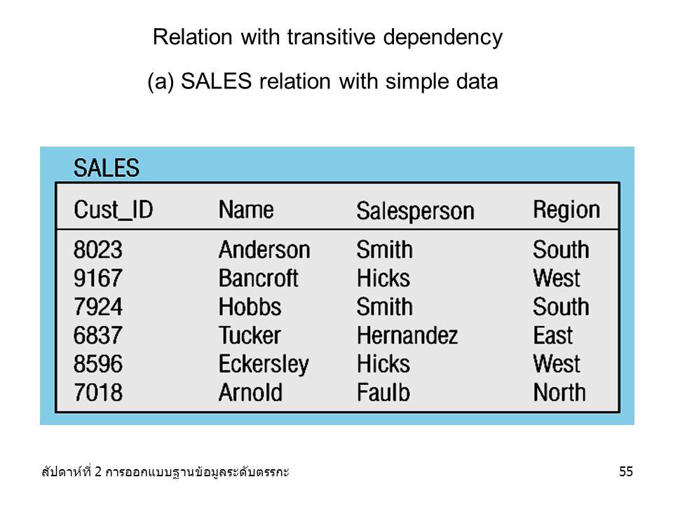 สัปดาห์ที่ 2 การออกแบบฐานข้อมูลระดับตรรกะ55 Relation with transitive dependency (a) SALES relation with simple data