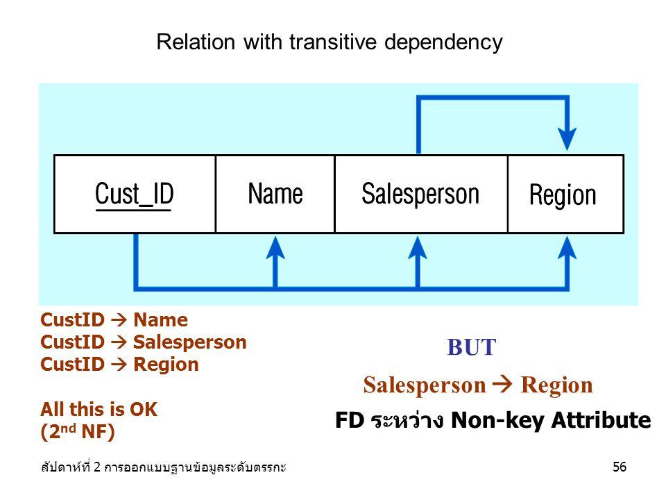 สัปดาห์ที่ 2 การออกแบบฐานข้อมูลระดับตรรกะ56 Relation with transitive dependency CustID  Name CustID  Salesperson CustID  Region All this is OK (2 nd NF) BUT Salesperson  Region FD ระหว่าง Non-key Attribute