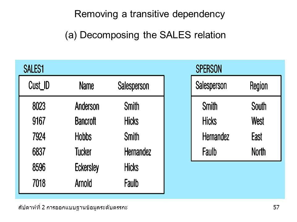 สัปดาห์ที่ 2 การออกแบบฐานข้อมูลระดับตรรกะ57 Removing a transitive dependency (a) Decomposing the SALES relation