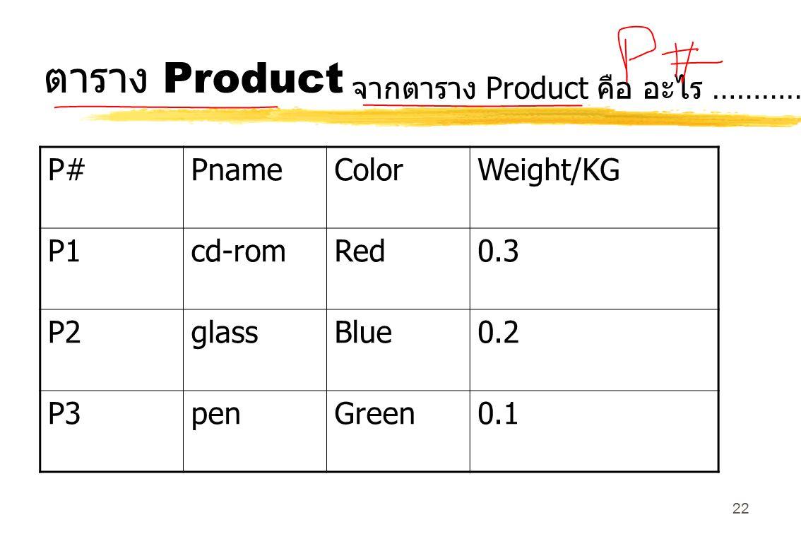 22 ตาราง Product P#PnameColorWeight/KG P1cd-romRed0.3 P2glassBlue0.2 P3penGreen0.1 จากตาราง Product คือ อะไร ………………… ?