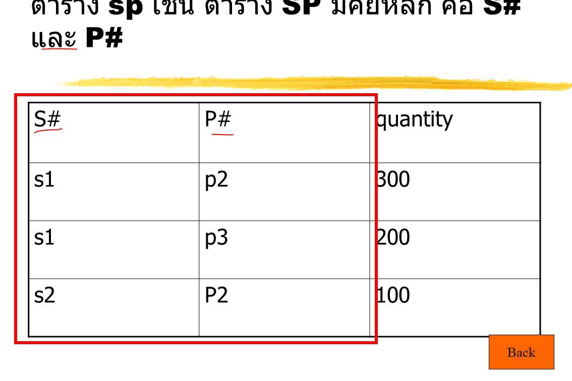 24 ตาราง sp เช่น ตาราง SP มีคีย์หลัก คือ S# และ P# S#P#quantity s1p2300 s1p3200 s2P2100 Back
