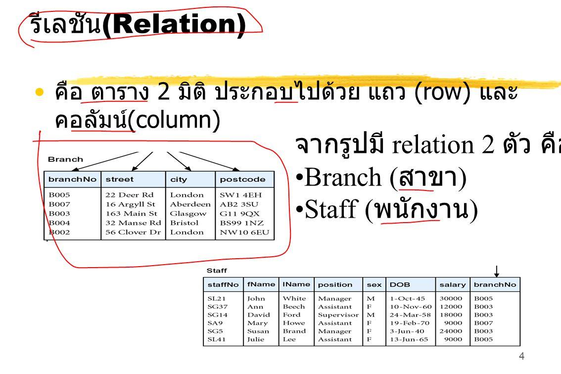 5 แอตทริบิวต์ (Attribute ) ชื่อของคอลัมน์ในรีเลชั่น หนึ่ง ๆ ซึ่งเป็นรายละเอียดของข้อมูลที่ต้องจัดเก็บ ตัวอย่างจากภาพ รีเลชั่น สาขา (Branch) แอททริบิวต์จะประกอบด้วย รหัสสาขา (branchNo) ถนน (street) เมือง (city) รหัสไปรษณีย์ (postcode) โดยแอททริบิวต์หนึ่งๆ จะมีค่าข้อมูลเพียงค่าเดียว (Atomic Value)