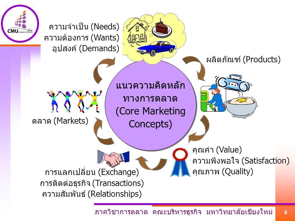 ภาควิชาการตลาด คณะบริหารธุรกิจ มหาวิทยาลัยเชียงใหม่ 6 แนวความคิดหลัก ทางการตลาด (Core Marketing Concepts) แนวความคิดหลัก ทางการตลาด (Core Marketing Concepts) ความจำเป็น (Needs) ความต้องการ (Wants) อุปสงค์ (Demands) ผลิตภัณฑ์ (Products) คุณค่า (Value) ความพึงพอใจ (Satisfaction) คุณภาพ (Quality) การแลกเปลี่ยน (Exchange) การติดต่อธุรกิจ (Transactions) ความสัมพันธ์ (Relationships) ตลาด (Markets)