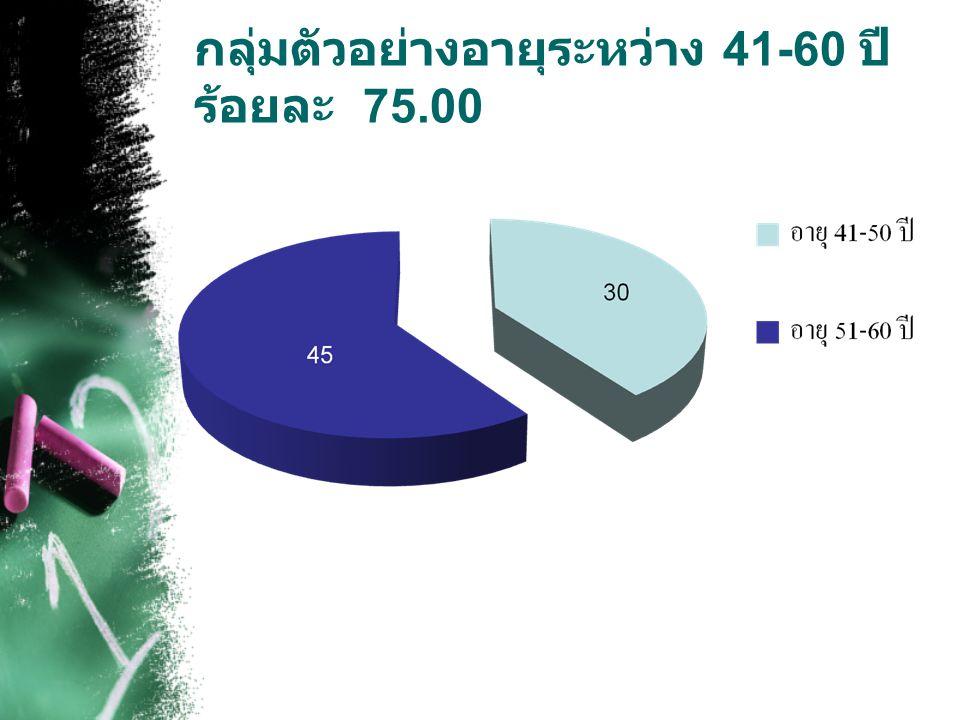 กลุ่ม ตัวอย่างอายุระหว่าง 41-60 ปี ร้อยละ 75.00