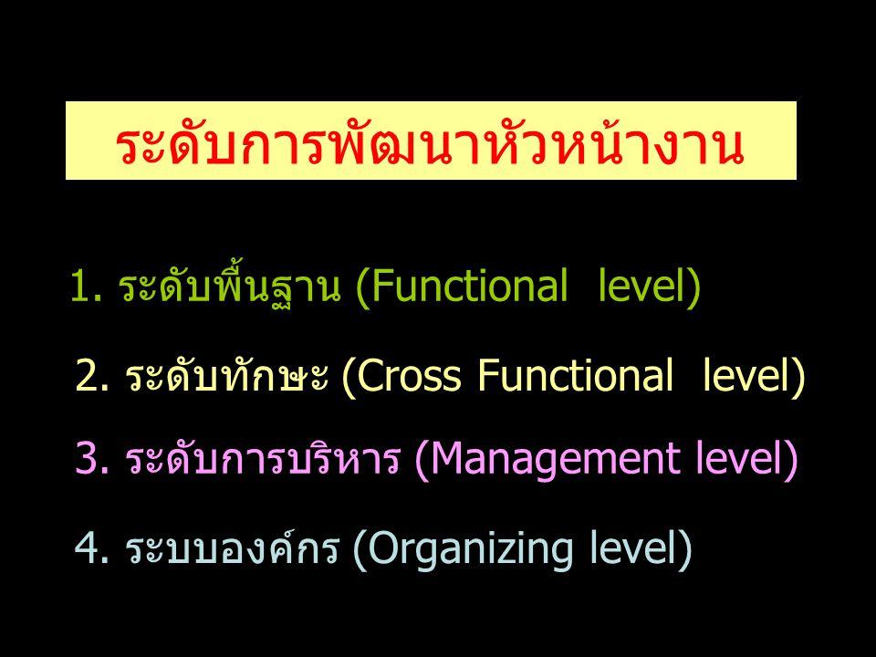 ระดับการพัฒนาหัวหน้างาน 1.ระดับพื้นฐาน (Functional level)ระดับพื้นฐาน (Functional level) 2. ระดับทักษะ (Cross Functional level) 3. ระดับการบริหาร (Man