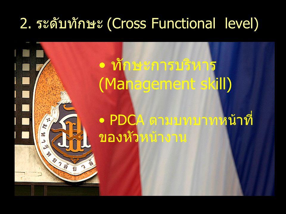 ทักษะการบริหาร (Management skill) PDCA ตามบทบาทหน้าที่ ของหัวหน้างาน 2. ระดับทักษะ (Cross Functional level)