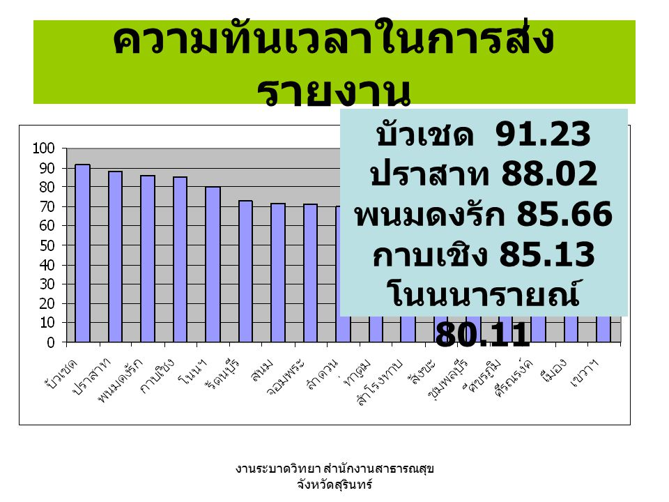 งานระบาดวิทยา สำนักงานสาธารณสุข จังหวัดสุรินทร์ ความทันเวลาในการส่ง รายงาน บัวเชด 91.23 ปราสาท 88.02 พนมดงรัก 85.66 กาบเชิง 85.13 โนนนารายณ์ 80.11
