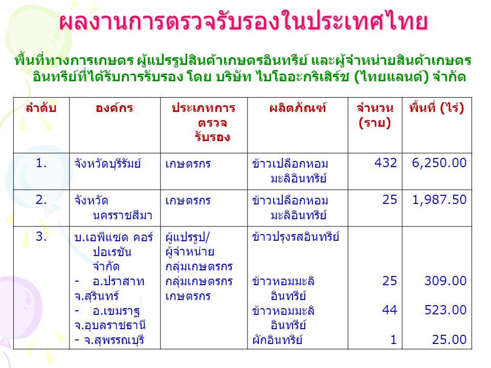 ผลงานการตรวจรับรองในประเทศไทย ผลงานการตรวจรับรองในประเทศไทย พื้นที่ทางการเกษตร ผู้แปรรูปสินค้าเกษตรอินทรีย์ และผู้จำหน่ายสินค้าเกษตร อินทรีย์ที่ได้รับ