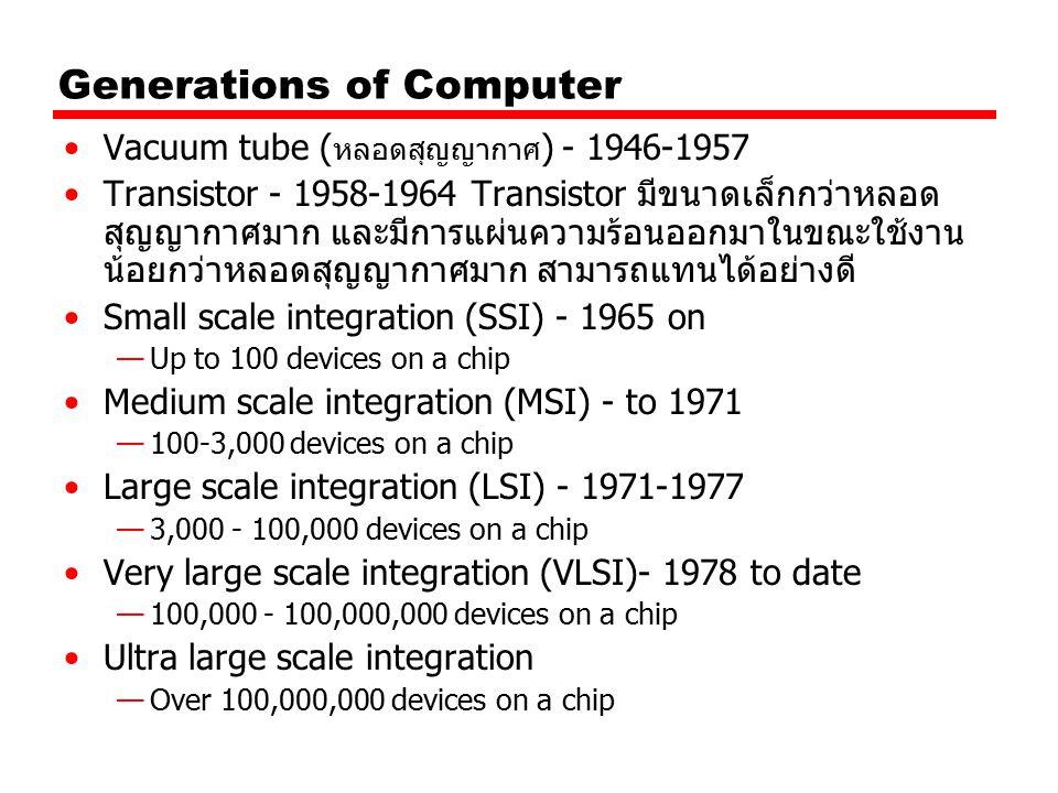 Generations of Computer Vacuum tube ( หลอดสุญญากาศ ) - 1946-1957 Transistor - 1958-1964 Transistor มีขนาดเล็กกว่าหลอด สุญญากาศมาก และมีการแผ่นความร้อน