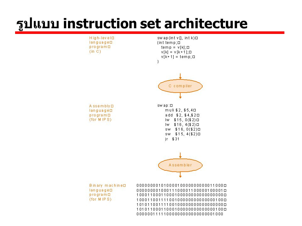 IAS - details Set of registers (storage in CPU) (ที่เก็บข้อมูล ชั่วคราวหรือเป็นหน่วยความจำย่อยของ CPU ไม่ได้อยู่ ใน Ram แต่อยู่ใน CPU ข้อมูลที่เก็บไว้ใน Register นั้น CPU สามารถจะนำมาคำนวณทางคณิตศาสตร์ได้) IAS มี Register ภายในดังนี้ —Memory Buffer Register (MBR) เก็บ data จาก memory มาไว้หน่อยความจำชั่วคราวใน CPU —Memory Address Register (MAR) เป็นตัวชี้ตำแหน่งใน หน่วยความจำ(เก็บที่อยู่ของข้อมูลที่จะถูกอ่านเข้ามาที่ MBR) —Instruction Register (IR) ประกอบด้วย 8 bit เก็บ ชุดคำสั่งที่จะทำการ executed.