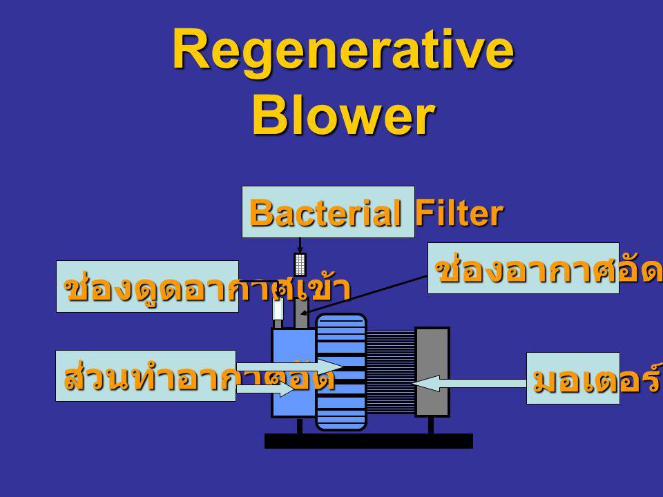 มอเตอร์ ส่วนทำอากาศอัด Bacterial Filter ช่องดูดอากาศเข้า ช่องอากาศอัดออก Regenerative Blower