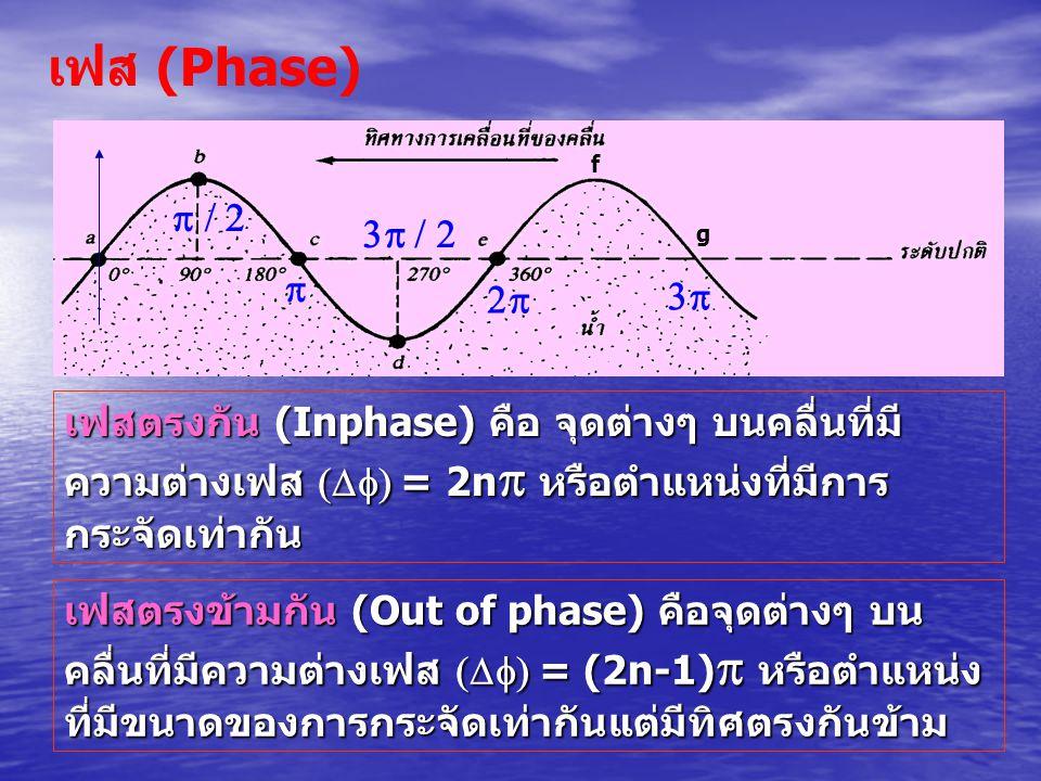 f g      เฟสตรงกัน (Inphase) คือ จุดต่างๆ บนคลื่นที่มี ความต่างเฟส  ==== 2n หรือตำแหน่งที่มีการ กระจัดเท่ากัน เฟสตรงข้ามกัน (