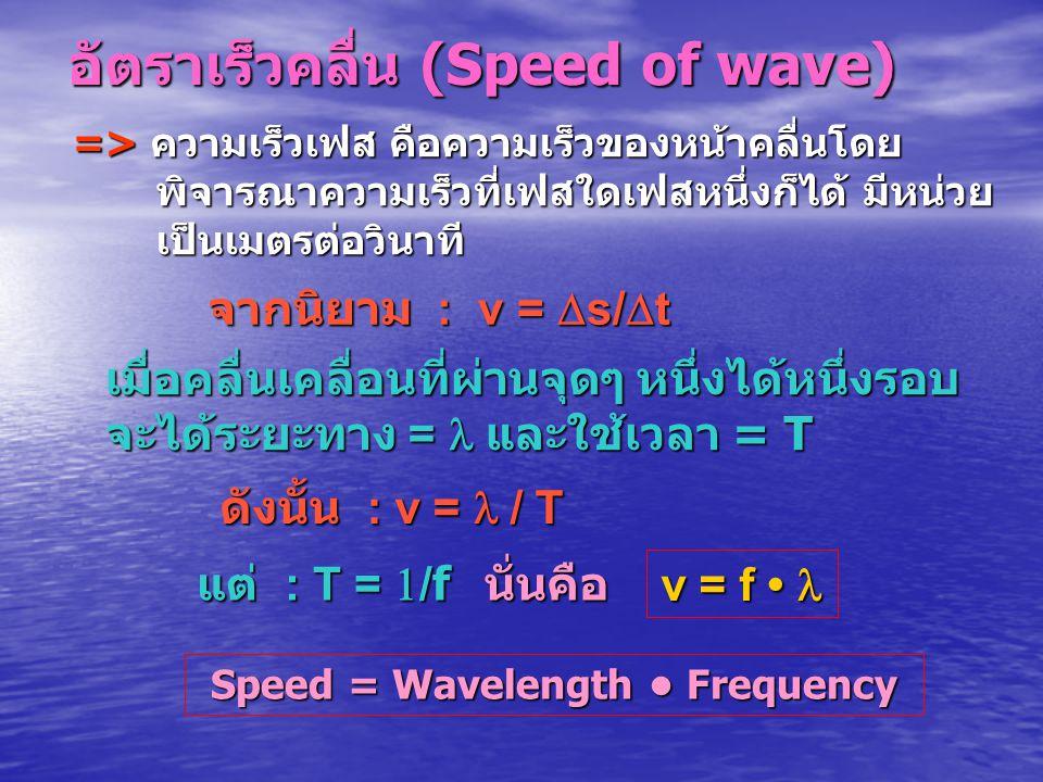 อัตราเร็วคลื่น (Speed of wave) Speed = Wavelength Frequency v = f v = f => ความเร็วเฟส คือความเร็วของหน้าคลื่นโดย พิจารณาความเร็วที่เฟสใดเฟสหนึ่งก็ได้