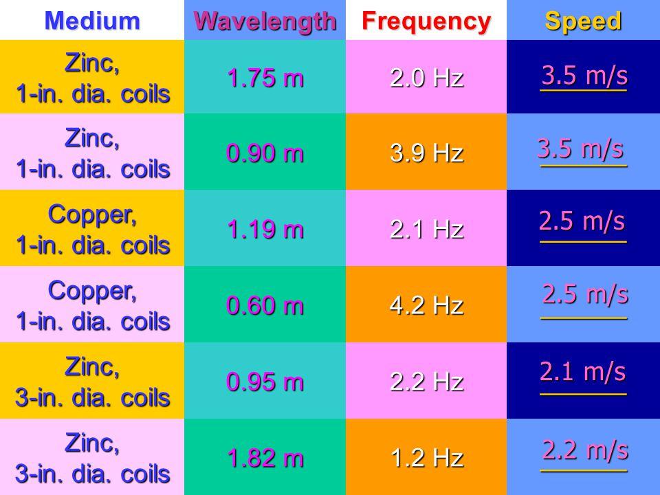 MediumWavelengthFrequencySpeed Zinc, 1-in. dia. coils 1.75 m 2.0 Hz ______ Zinc, 1-in. dia. coils 0.90 m 3.9 Hz ______ Copper, 1-in. dia. coils 1.19 m