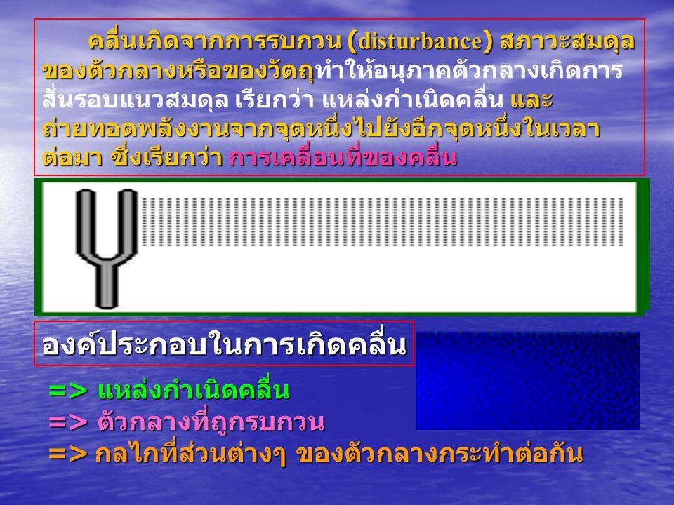 คลื่นตามขวาง (Transverse Waves) A transverse wave is a wave in which particles of the medium move in a direction perpendicular to the direction which the wave moves.