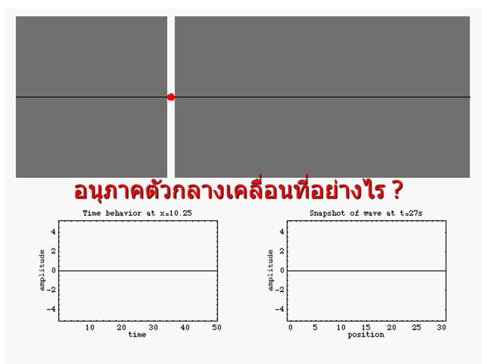 ความยาวคลื่น (wave length, ) คือ ระยะตามแนว สมดุลของคลื่น 1 ลูกคลื่น หรือระยะห่างระหว่างจุด สองจุดที่มีเฟสตรงกัน มีหน่วยเป็น เมตร (m)