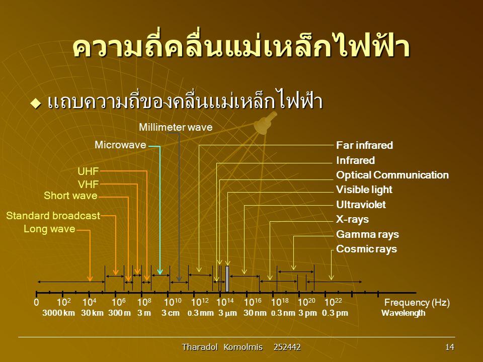 Tharadol Komolmis 252442 14 ความถี่คลื่นแม่เหล็กไฟฟ้า  แถบความถี่ของคลื่นแม่เหล็กไฟฟ้า 0 10 2 10 4 10 6 10 8 10 10 10 12 10 14 10 16 10 18 10 20 10 2