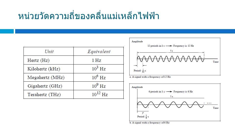 หน่วยวัดความถี่ของคลื่นแม่เหล็กไฟฟ้า