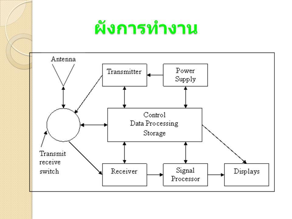 ประโยชน์ของเรดาร์ตรวจ อากาศ 1.
