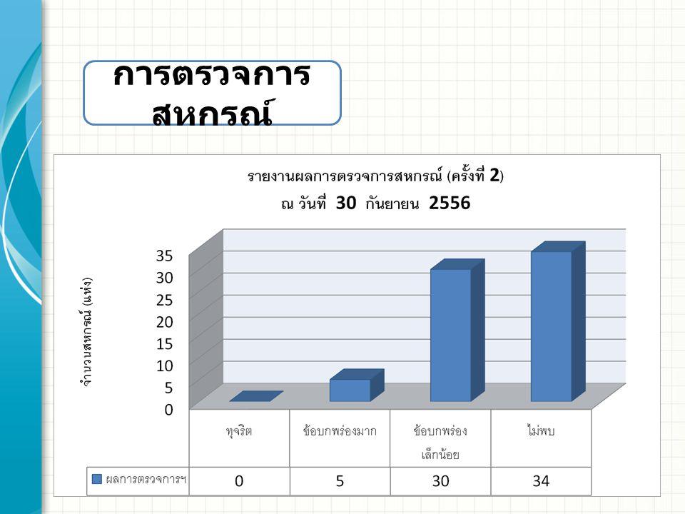 การชำระบัญชีสหกรณ์ / กลุ่มเกษตรกร ที่รายชื่อสหกรณ์ / กลุ่ม ( เป้าหมาย ปี 56) ผู้ ชำระ บัญชี รับมอบ ทรัพย์สิน (1) ส่งงบ ม.80 (2) รับ งบ ม.80 (3) จัดการ ทรัพย์สิน, หนี้สิน (4) ส่ง งบ ม.87 (5) รับ งบ ม.87 (6) ถอน ชื่อ (7) 1 สกย.