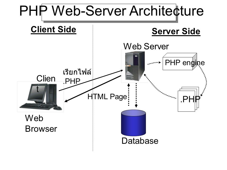 PHP Web-Server Architecture Web Server Server Side Client Side PHP engine.PHP Database HTML Page เรียกไฟล์.PHP Web Browser Clien t