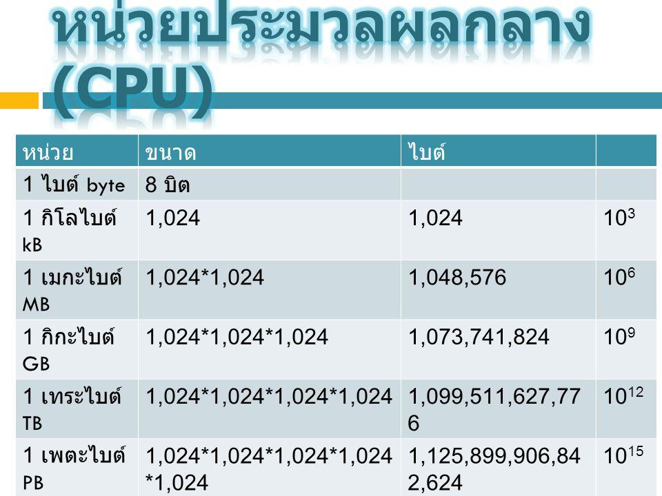 หน่วยขนาดไบต์ 1 ไบต์ byte8 บิต 1 กิโลไบต์ kB 1,024 10 3 1 เมกะไบต์ MB 1,024*1,0241,048,57610 6 1 กิกะไบต์ GB 1,024*1,024*1,0241,073,741,82410 9 1 เทระไบต์ TB 1,024*1,024*1,024*1,0241,099,511,627,77 6 10 12 1 เพตะไบต์ PB 1,024*1,024*1,024*1,024 *1,024 1,125,899,906,84 2,624 10 15