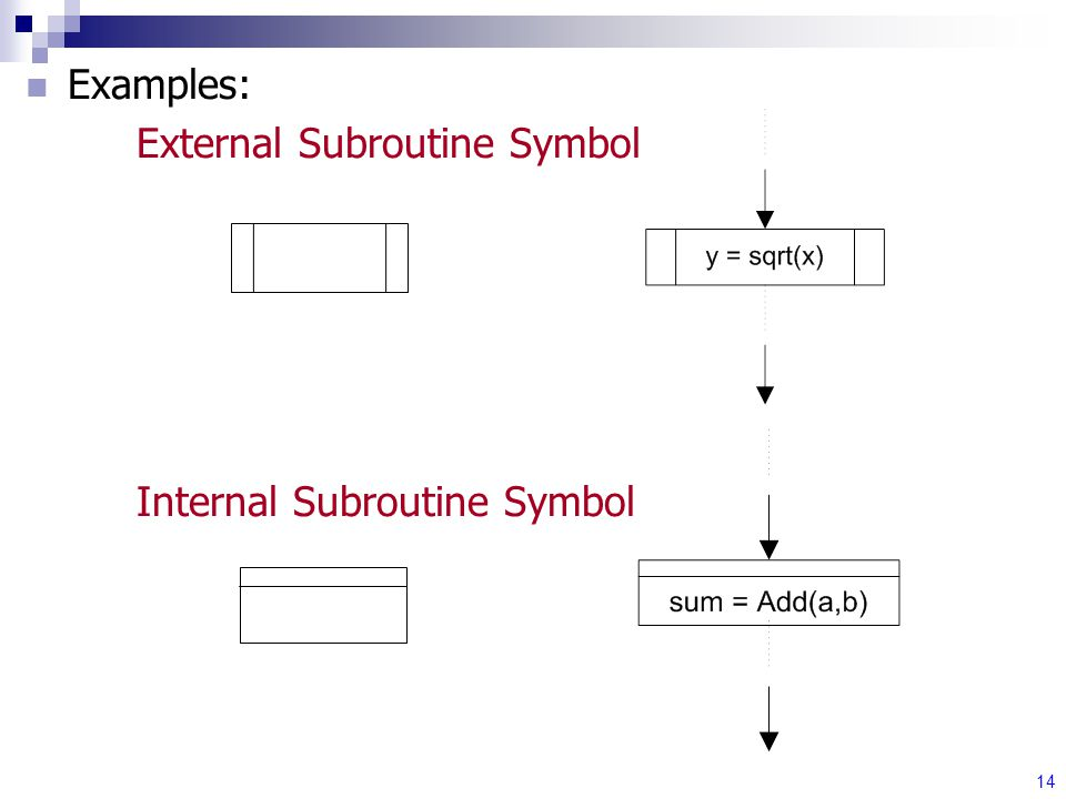 14 Examples: External Subroutine Symbol Internal Subroutine Symbol
