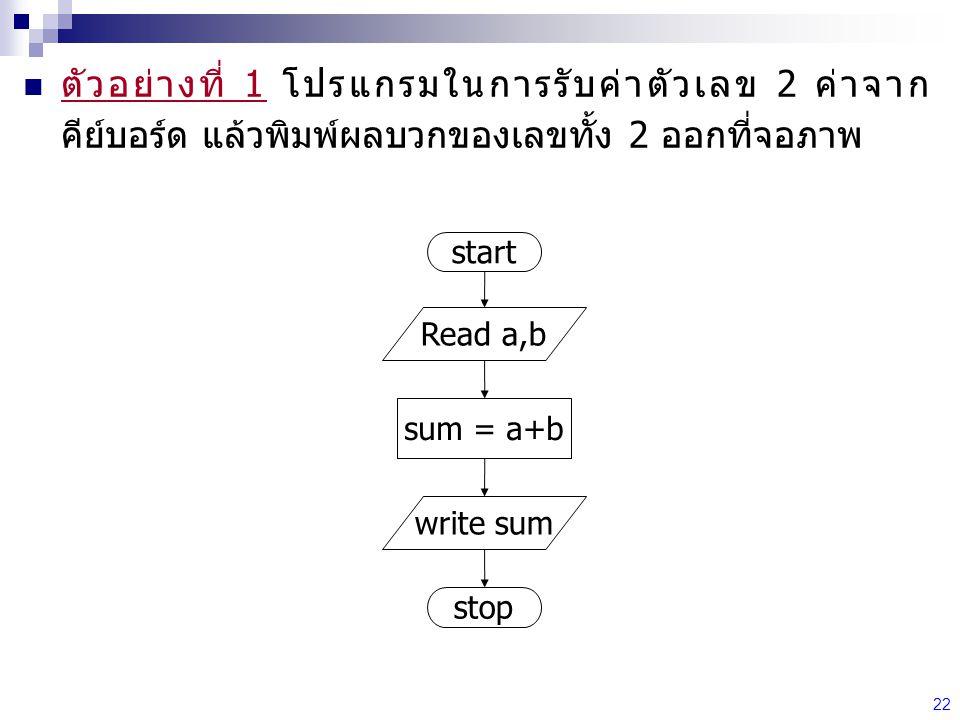 22 ตัวอย่างที่ 1 โปรแกรมในการรับค่าตัวเลข 2 ค่าจาก คีย์บอร์ด แล้วพิมพ์ผลบวกของเลขทั้ง 2 ออกที่จอภาพ start Read a,b sum = a+b write sum stop