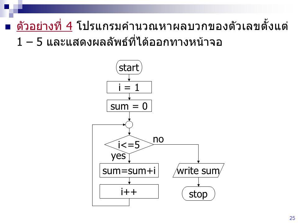 25 ตัวอย่างที่ 4 โปรแกรมคำนวณหาผลบวกของตัวเลขตั้งแต่ 1 – 5 และแสดงผลลัพธ์ที่ได้ออกทางหน้าจอ start stop write sum i = 1 i<=5 sum=sum+i i++ yes no sum = 0