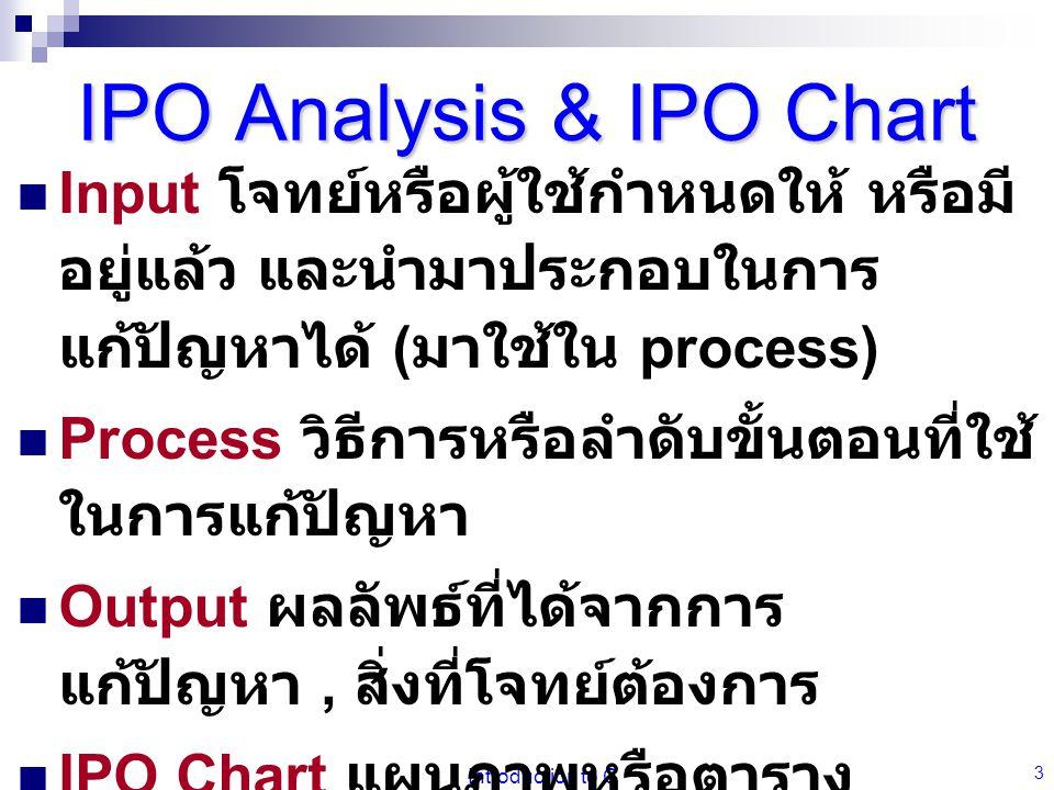 Introduction to C 3 IPO Analysis & IPO Chart Input โจทย์หรือผู้ใช้กำหนดให้ หรือมี อยู่แล้ว และนำมาประกอบในการ แก้ปัญหาได้ ( มาใช้ใน process) Process วิธีการหรือลำดับขั้นตอนที่ใช้ ในการแก้ปัญหา Output ผลลัพธ์ที่ได้จากการ แก้ปัญหา, สิ่งที่โจทย์ต้องการ IPO Chart แผนภาพหรือตาราง คำอธิบายแสดง Input, Process, Output