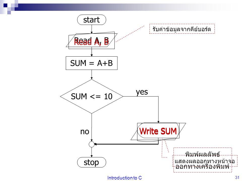 Introduction to C 31 start stop Read A, B SUM <= 10 no Write SUM yes SUM = A+B Read A, B รับค่าข้อมูลจากคีย์บอร์ด Write SUM แสดงผลออกทางหน้าจอ Write SUM พิมพ์ผลลัพธ์ ออกทางเครื่องพิมพ์