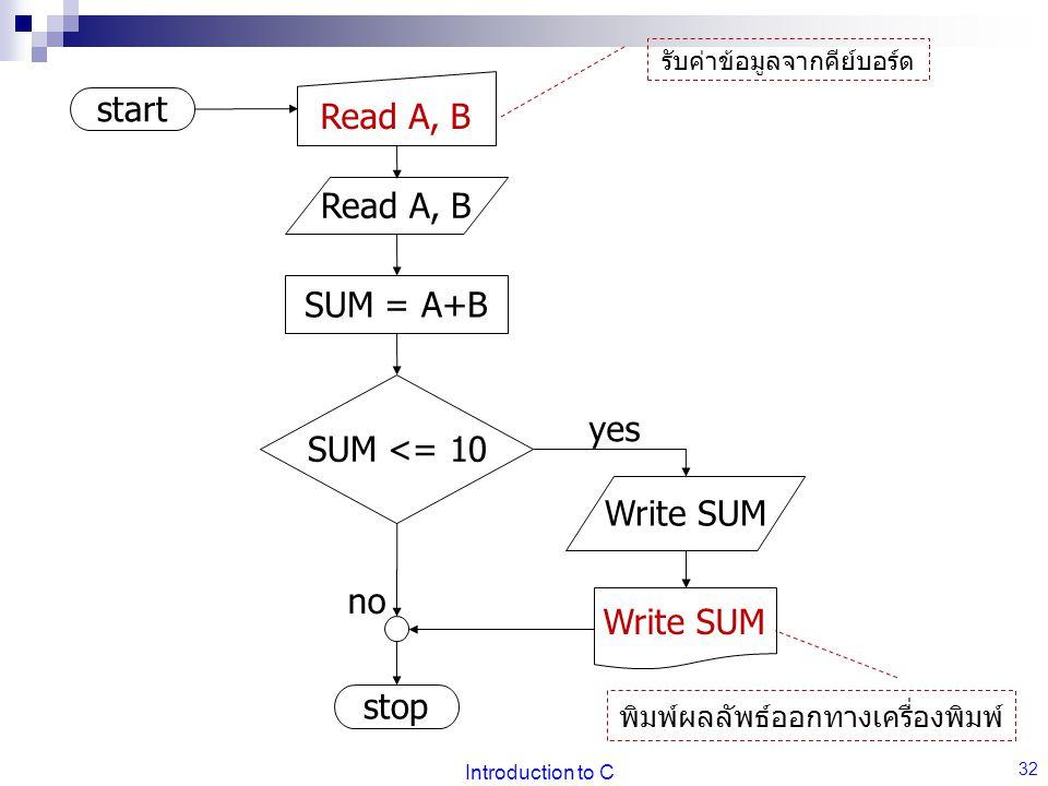 Introduction to C 32 start stop Read A, B SUM <= 10 no Write SUM yes SUM = A+B Read A, B รับค่าข้อมูลจากคีย์บอร์ด Write SUM พิมพ์ผลลัพธ์ออกทางเครื่องพิมพ์