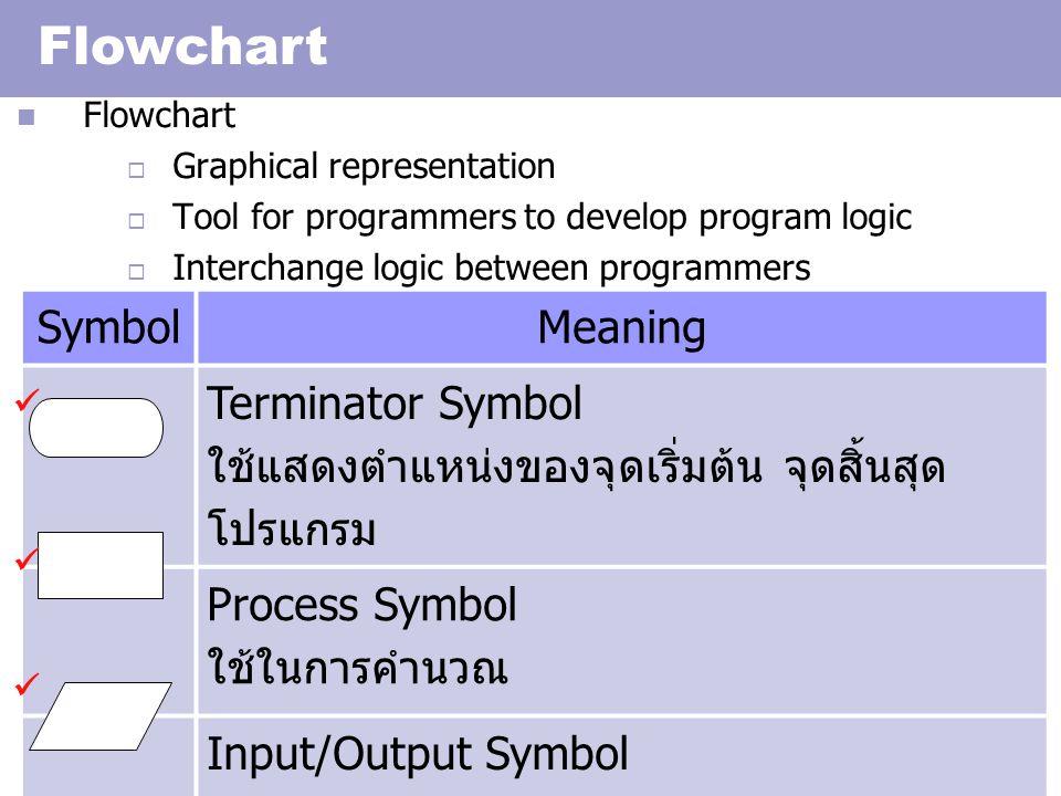 Introduction to C 9 SymbolMeaning Display /Monitor Symbol ใช้เมื่อต้องการระบุให้แสดงข้อมูลบนจอภาพ Document Symbol ใช้เมื่อต้องการระบุให้แสดงข้อมูลบนเครื่องพิมพ์ Decision Symbol ใช้ในการเปรียบเทียบเงื่อนไขหรือตัดสินใจ Keyboard Symbol ใช้ในการรับข้อมูลจากแป้นพิมพ์ External Subroutine Symbol ใช้เรียกฟังก์ชันต่าง ๆ ที่ Compiler สร้างไว้แล้ว
