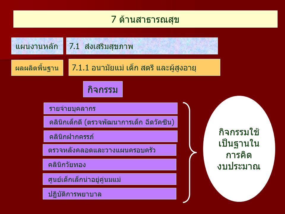 7 ด้านสาธารณสุข 7.1 ส่งเสริมสุขภาพแผนงานหลัก ผลผลิตพื้นฐาน 7.1.1 อนามัยแม่ เด็ก สตรี และผู้สูงอายุ รายจ่ายบุคลากร คลินิกเด็กดี (ตรวจพัฒนาการเด็ก ฉีดวั