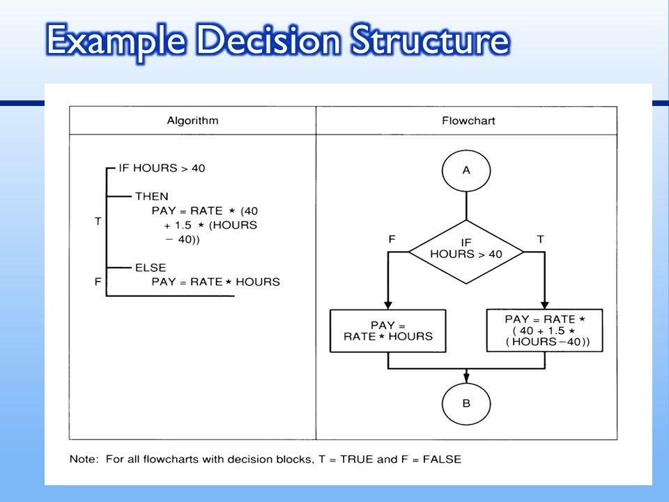 Multiple decisions เป็นการตัดสินใจหลาย ทางเลือก  คำสั่งที่ต้องทำตามเป็นชุดคำสั่งในแต่ละระดับ ของการตัดสินใจ