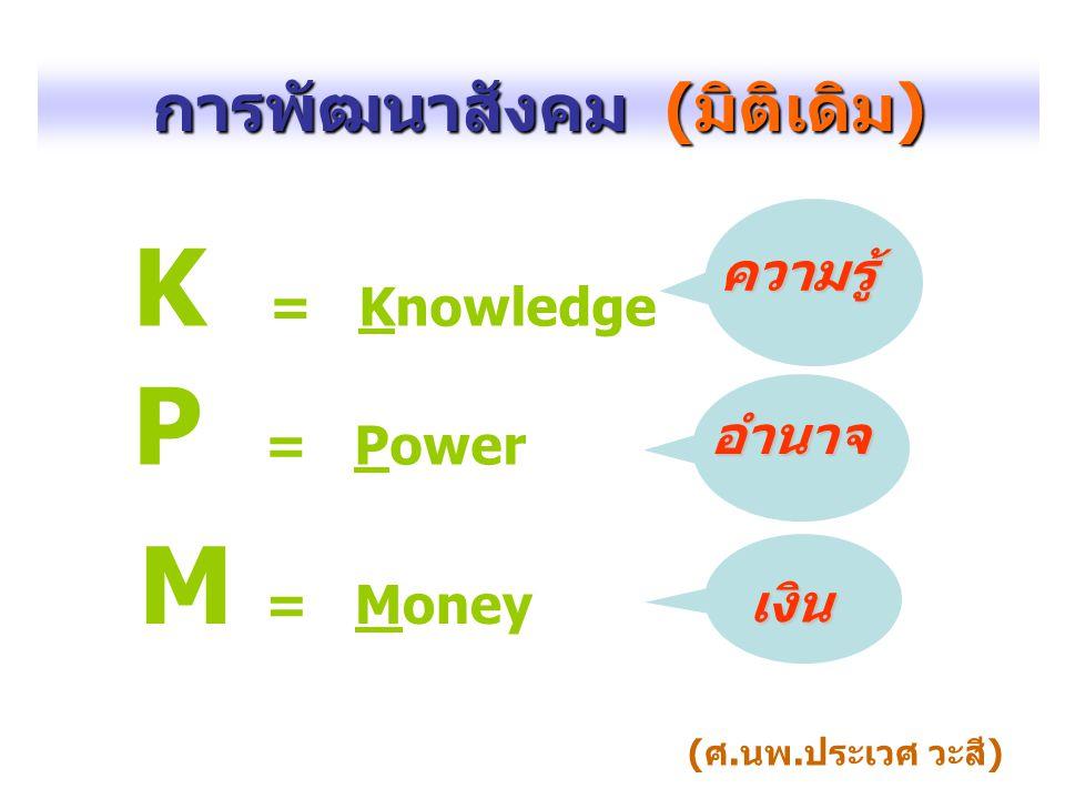 การพัฒนาสังคม ( มิติเดิม ) K = Knowledge ความรู้ M = Money P = Power อำนาจ เงิน (ศ.นพ.ประเวศ วะสี)
