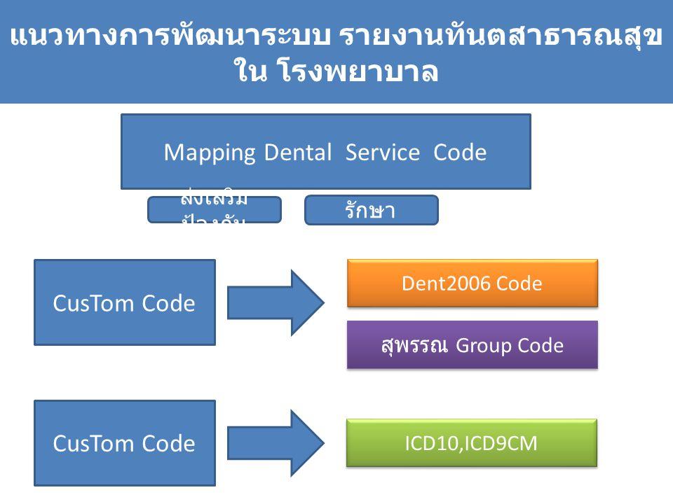 แนวทางการพัฒนาระบบ รายงานทันตสาธารณสุข ใน โรงพยาบาล Mapping Dental Service Code ส่งเสริม ป้องกัน รักษา CusTom Code Dent2006 Code สุพรรณ Group Code Cus