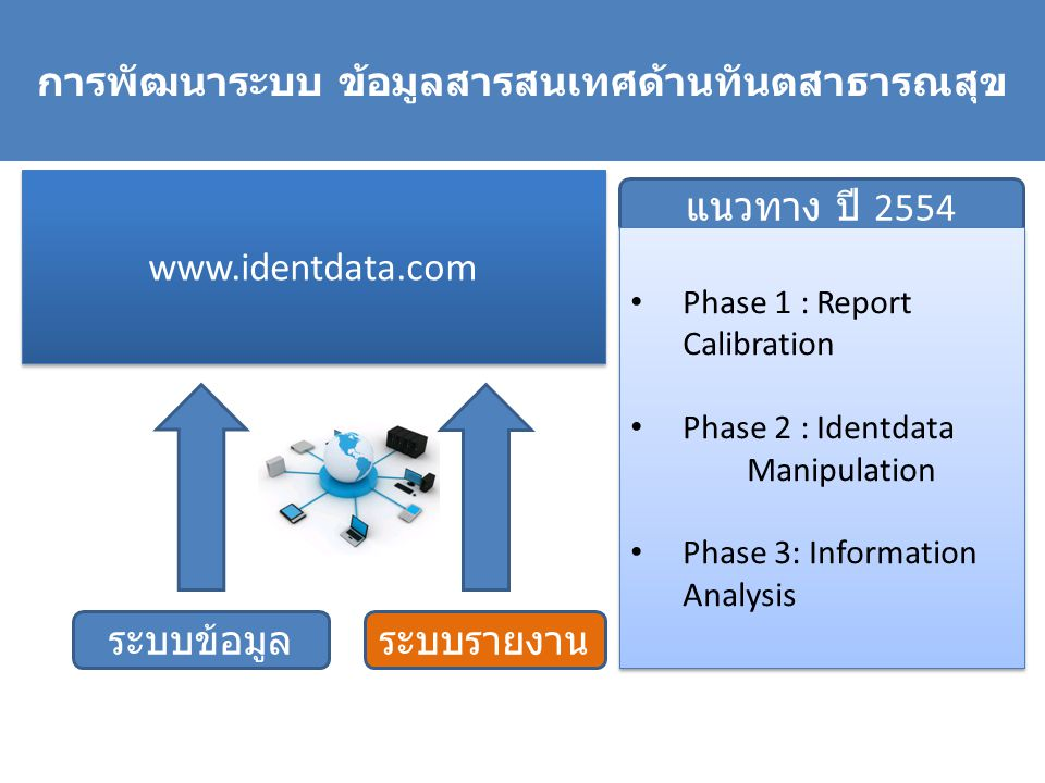 แนวทาง ปี 2554 ระบบข้อมูล การพัฒนาระบบ ข้อมูลสารสนเทศด้านทันตสาธารณสุข ระบบรายงาน www.identdata.com Phase 1 : Report Calibration Phase 2 : Identdata M