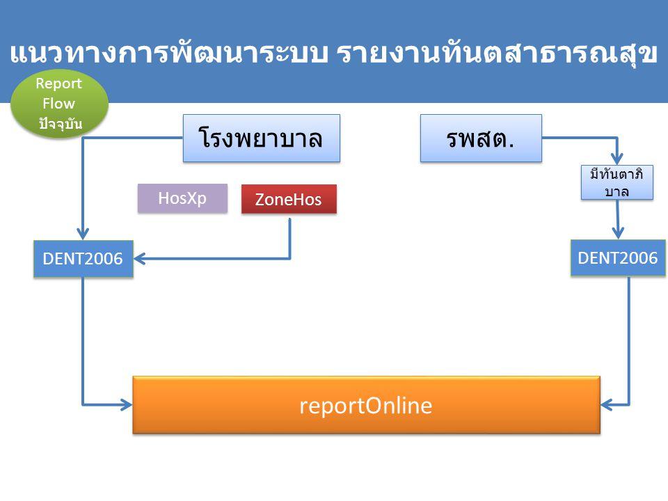 แนวทางการพัฒนาระบบ รายงานทันตสาธารณสุข โรงพยาบาล รพสต. reportOnline DENT2006 มีทันตาภิ บาล Report Flow ปัจจุบัน Report Flow ปัจจุบัน ZoneHos HosXp