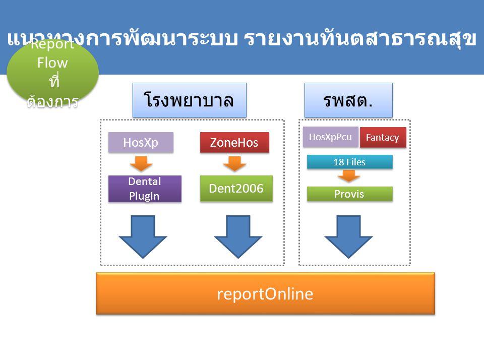 แนวทางการพัฒนาระบบ รายงานทันตสาธารณสุข โรงพยาบาล รพสต. reportOnline HosXp ZoneHos Dental PlugIn Dent2006 Provis Fantacy HosXpPcu 18 Files Report Flow