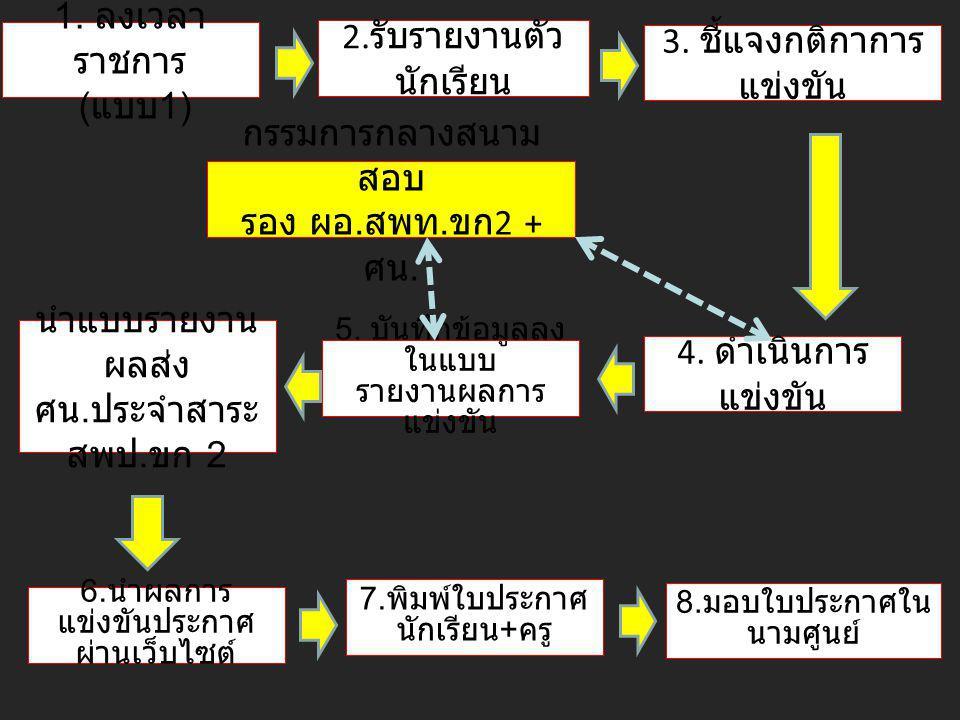 1.การงานอาชีพฯ นางจิระภา ธรรมนำศิลป์ (081-5749574) นางสาวคุณาพร วรรณศิลป์ (084-4283174) 2.