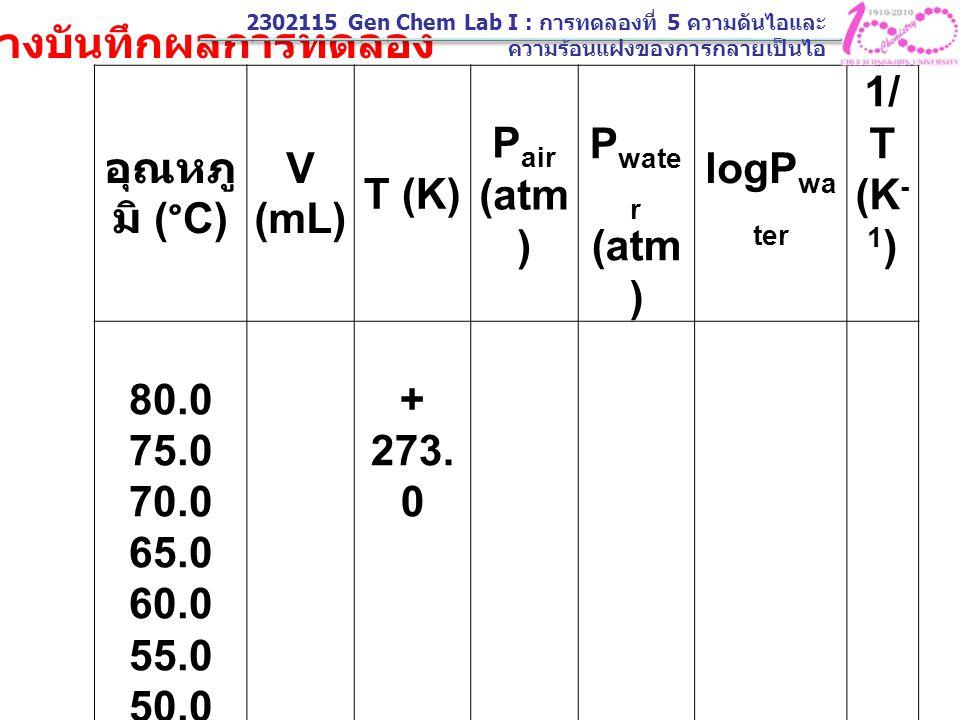 อุณหภู มิ (°C) V ( mL ) T (K) P air (atm ) P wate r (atm ) logP wa ter 1/ T (K - 1 ) 80.0 75.0 70.0 65.0 60.0 55.0 50.0 5.0 + 273. 0 ตารางบันทึกผลการท