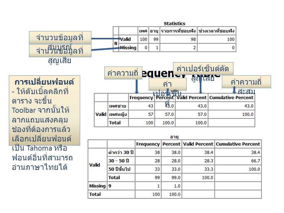 จำนวนข้อมูลที่ สูญเสีย จำนวนข้อมูลที่ สมบูรณ์ ค่าความถี่ ค่า เปอร์เซ็น ต์ ค่าความถี่ สะสม ค่าเปอร์เซ็นต์ตัด สูญเสีย การเปลี่ยนฟอนต์ - ให้ดับเบิ้ลคลิกท